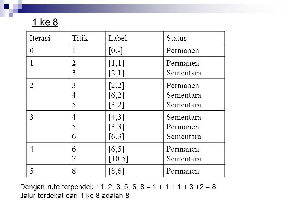 1 ke 8 Iterasi Titik Label Status 1 [0,-] Permanen 2 3 [1,1] [2,1]